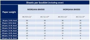 Morgana BM350-BM500 Modular Booklet Making System