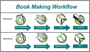 Bookmaking workflow chart